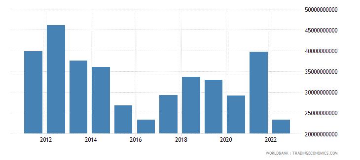 belarus merchandise exports us dollar wb data