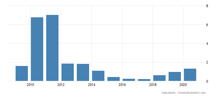 belarus merchandise imports by the reporting economy residual percent of total merchandise imports wb data