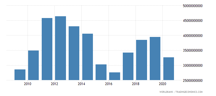 belarus merchandise imports by the reporting economy us dollar wb data