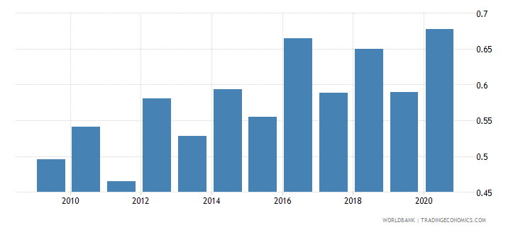 belarus merchandise imports from developing economies in south asia percent of total merchandise imports wb data