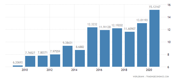 belarus merchandise imports from developing economies outside region percent of total merchandise imports wb data