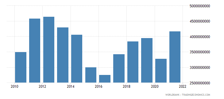 belarus merchandise imports us dollar wb data