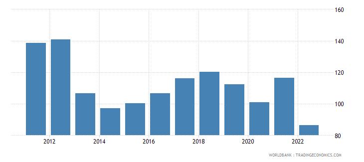 belarus merchandise trade percent of gdp wb data