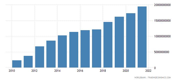 belarus military expenditure current lcu wb data