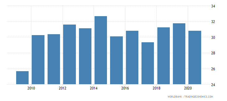 belarus military expenditure percent of central government expenditure wb data