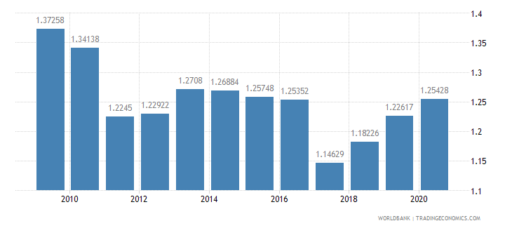 belarus military expenditure percent of gdp wb data