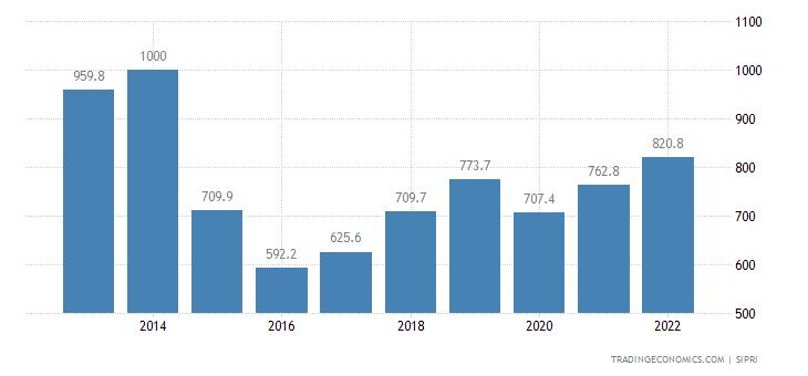 Belarus Military Expenditure