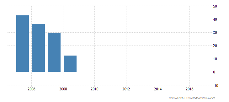 belarus minimum paid in capital required to start a business percent of income per capita wb data