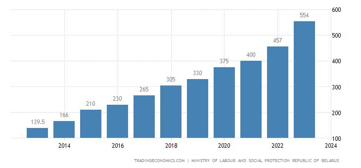 Belarus Minimum Wages
