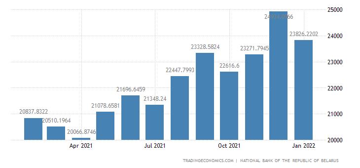 Belarus Money Supply M2