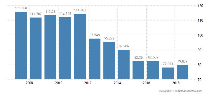belarus mortality rate adult female per 1 000 female adults wb data