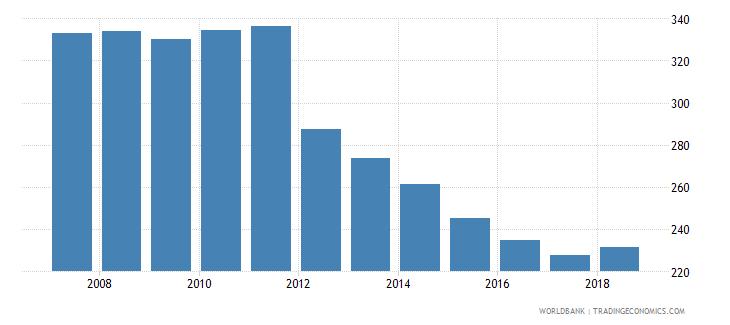 belarus mortality rate adult male per 1 000 male adults wb data