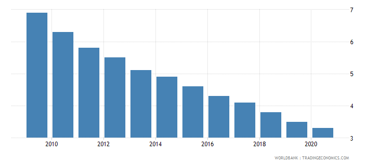 belarus mortality rate under 5 male per 1000 wb data