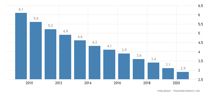 belarus mortality rate under 5 per 1 000 wb data