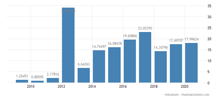 belarus multilateral debt service percent of public and publicly guaranteed debt service wb data