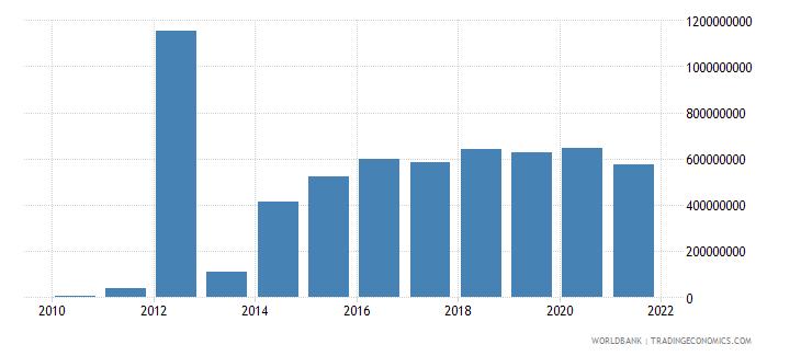 belarus multilateral debt service tds us dollar wb data