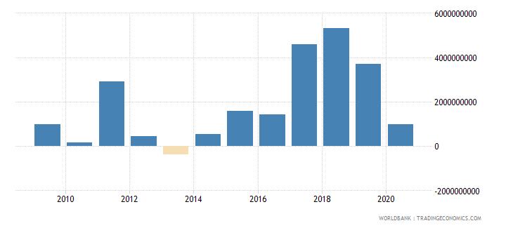belarus net acquisition of financial assets current lcu wb data