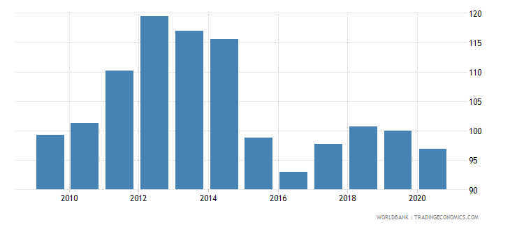 belarus net barter terms of trade index 2000  100 wb data