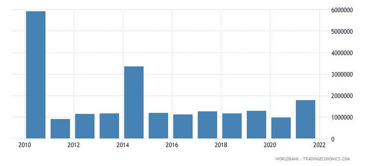 belarus net bilateral aid flows from dac donors austria us dollar wb data