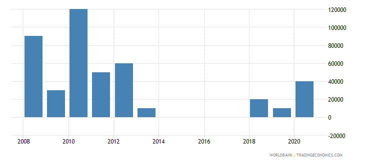belarus net bilateral aid flows from dac donors belgium us dollar wb data
