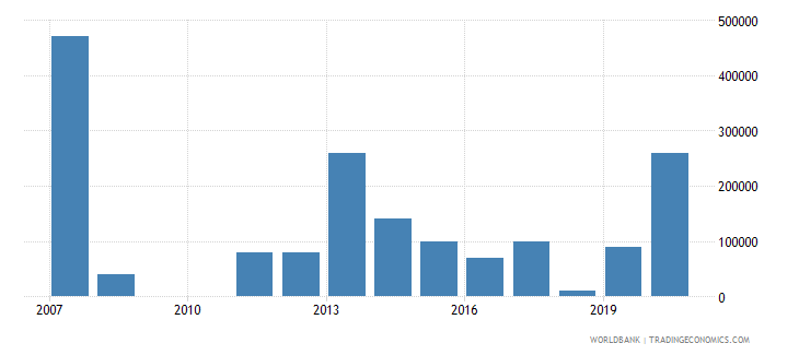 belarus net bilateral aid flows from dac donors canada us dollar wb data