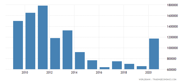 belarus net bilateral aid flows from dac donors czech republic current us$ wb data