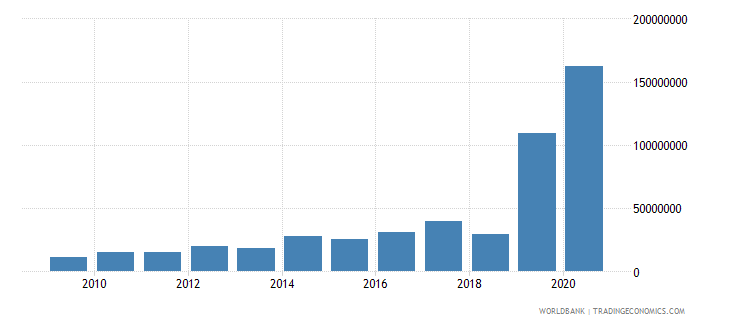 belarus net bilateral aid flows from dac donors european commission us dollar wb data