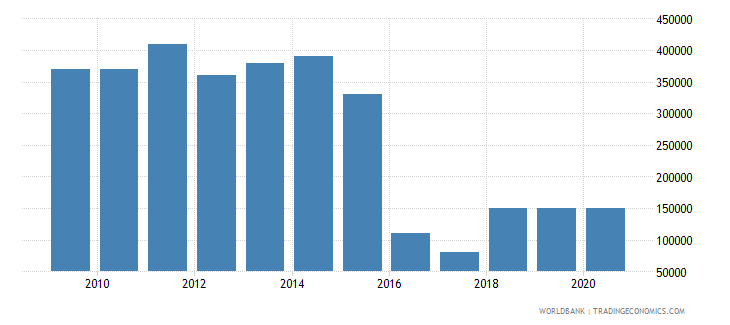 belarus net bilateral aid flows from dac donors finland us dollar wb data