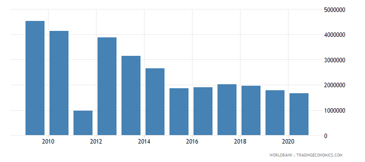 belarus net bilateral aid flows from dac donors france us dollar wb data