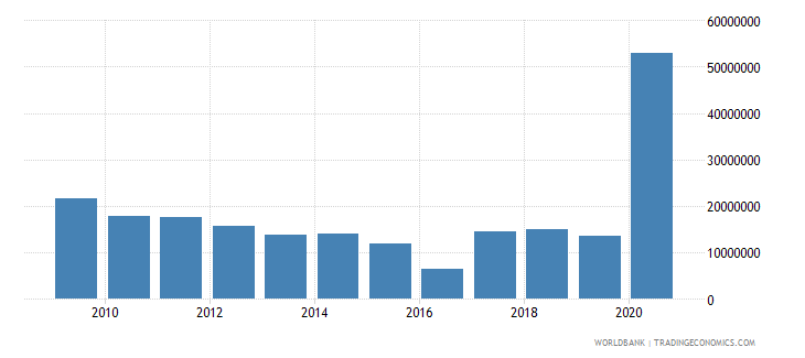 belarus net bilateral aid flows from dac donors germany us dollar wb data