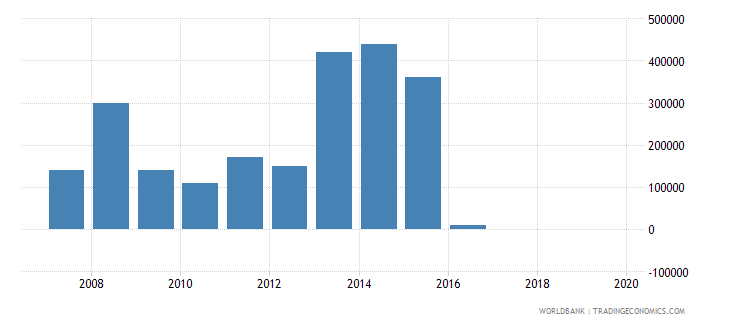 belarus net bilateral aid flows from dac donors greece us dollar wb data