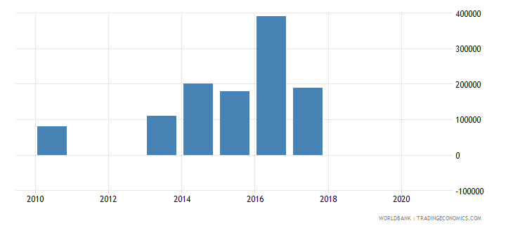 belarus net bilateral aid flows from dac donors iceland current us$ wb data