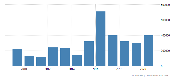 belarus net bilateral aid flows from dac donors italy us dollar wb data