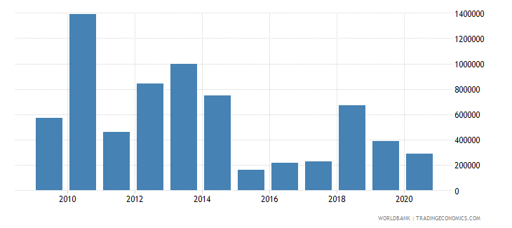 belarus net bilateral aid flows from dac donors japan us dollar wb data