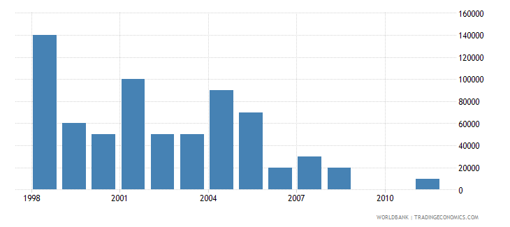 belarus net bilateral aid flows from dac donors luxembourg us dollar wb data