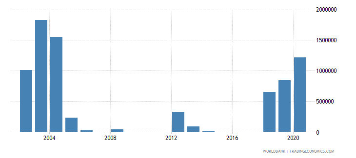 belarus net bilateral aid flows from dac donors netherlands us dollar wb data