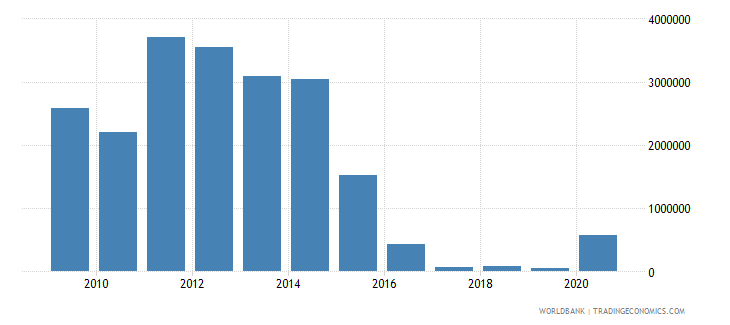 belarus net bilateral aid flows from dac donors norway us dollar wb data