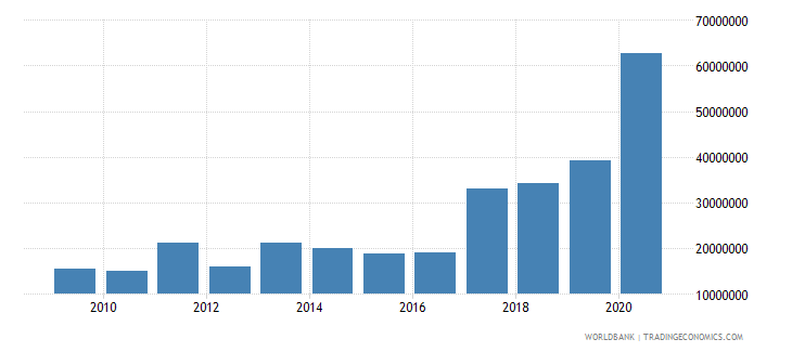 belarus net bilateral aid flows from dac donors poland current us$ wb data