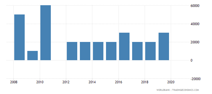 belarus net bilateral aid flows from dac donors slovenia current us$ wb data