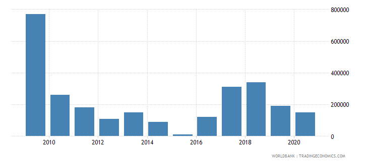 belarus net bilateral aid flows from dac donors spain us dollar wb data