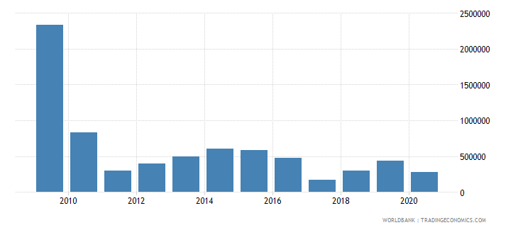 belarus net bilateral aid flows from dac donors switzerland us dollar wb data
