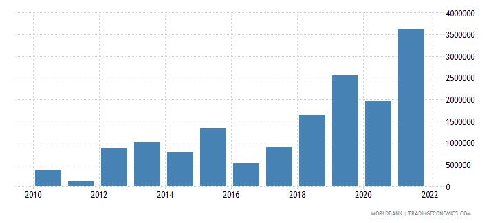 belarus net bilateral aid flows from dac donors united kingdom us dollar wb data