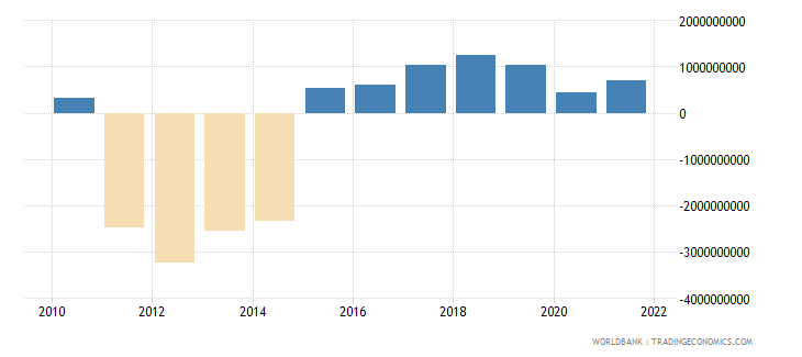 belarus net current transfers bop us dollar wb data