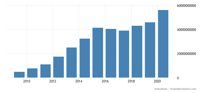 belarus net domestic credit current lcu wb data