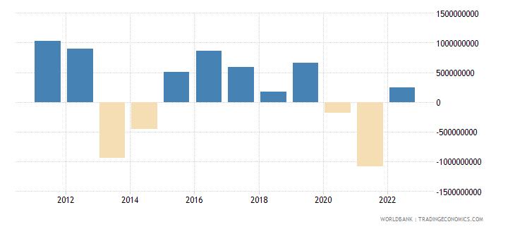 belarus net errors and omissions adjusted bop us dollar wb data