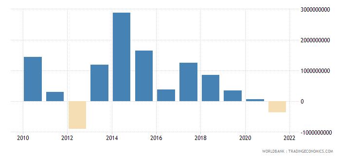 belarus net financial flows bilateral nfl us dollar wb data