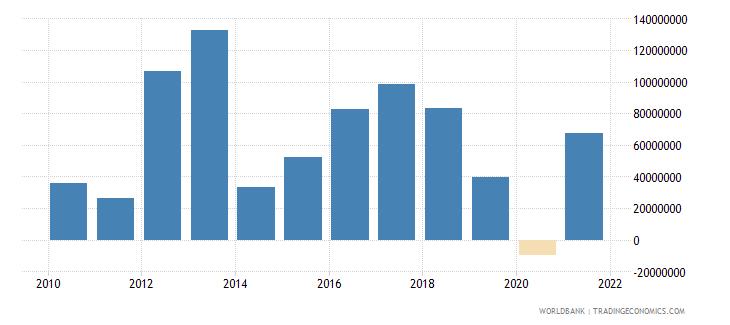 belarus net financial flows ibrd nfl us dollar wb data