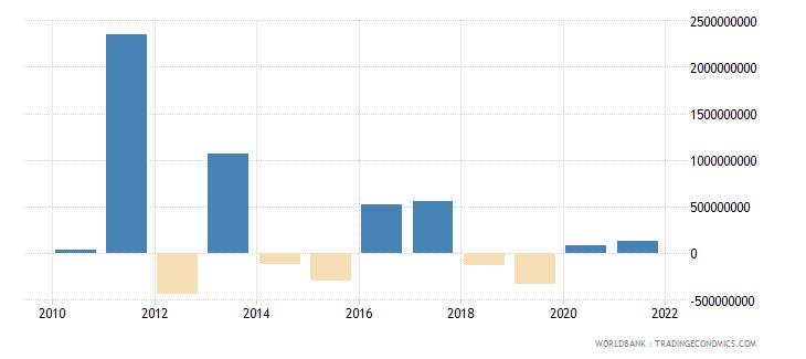 belarus net financial flows multilateral nfl us dollar wb data