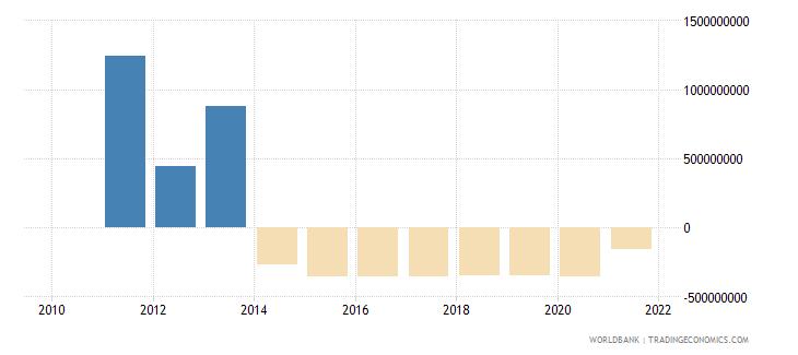 belarus net financial flows others nfl us dollar wb data