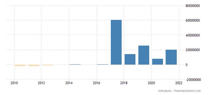 belarus net financial flows rdb nonconcessional nfl us dollar wb data